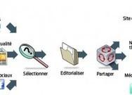Curation | Outils technopédagogiques pour l'enseignement des ... | _Curation_ | Scoop.it