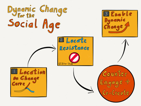 16 Amplifiers of Change   Aprendizaje y Cambio   Scoop.it