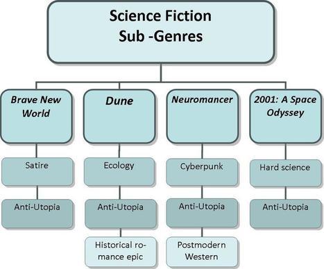HSC Online - Science Fiction | sciencefictionhsc | Scoop.it