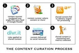 Herramientas del Content Curator (y 2) | Doculinux | The Ischool library learningland | Scoop.it