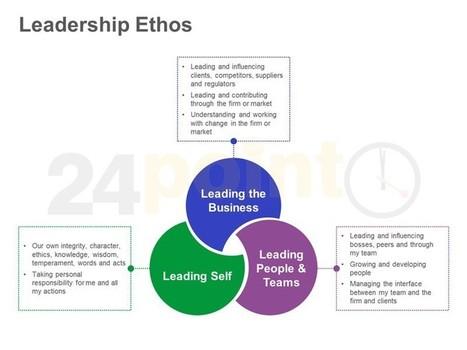 Leadership Practices: Editable Single Slide in PowerPoint   Gerenciamiento y Liderazgo   Scoop.it