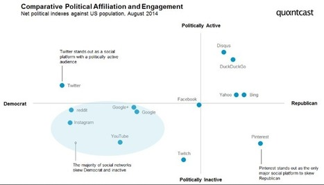 Social Advocacy and Politics: Which Party Rules Twitter?   MarketingHits   Scoop.it