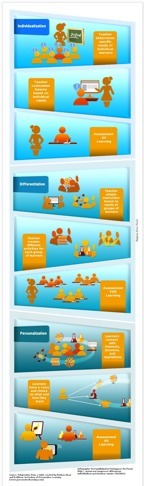 Infographic: Personalization vs Individualization vs Differentiation | Apps for the Student-Centered Classroom | Scoop.it
