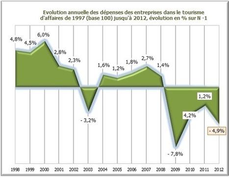 Le tourisme d'affaires en France pour les prestataires et les organisateurs - myLodgEvent.com | Tourisme | Scoop.it