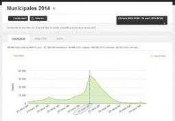 Visibrain. Veille et analyse de Twitter en temps reel - Les outils de la veille   Digital Communication   Scoop.it