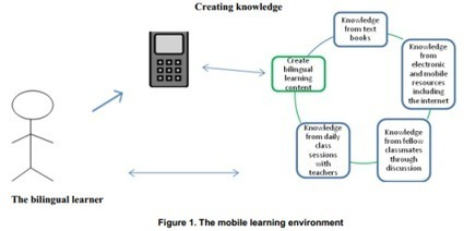 Learning through A Constructivist Approach with Mobile Device (#mlearning) | Mobile workplace learning | Scoop.it