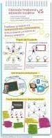 Educación tradicional vs. moderna ... - TICs y Formación | Las TIC y la Educación | Scoop.it
