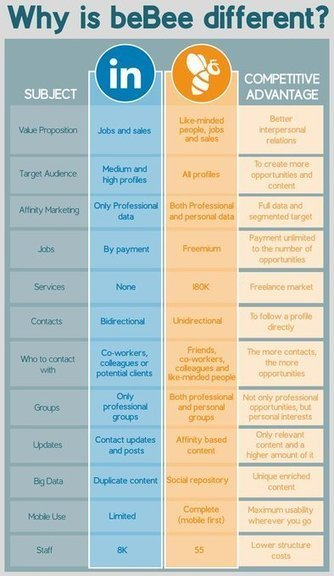 Differences Between beBee and LinkedIn [infographic] | beBee | SocialMoMojo Web | Scoop.it