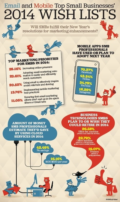 Email, Mobile Top 2014 SMB Marketing Wish Lists | digital marketing strategy | Scoop.it