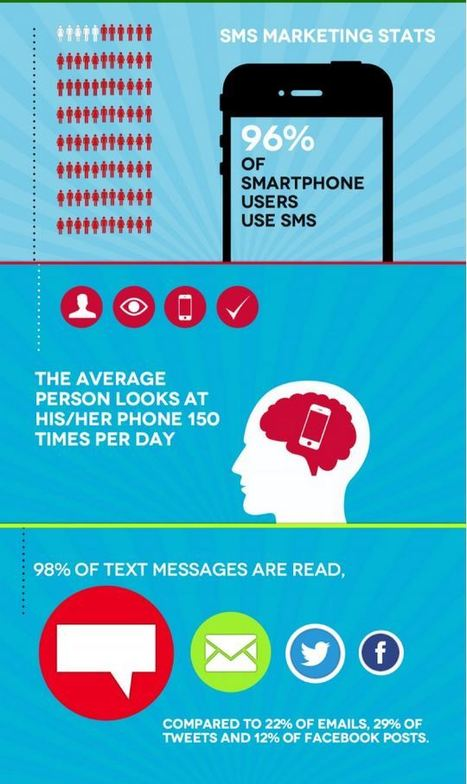 6 Reasons SMS Marketing Rock [INFOGRAPHIC] | digital marketing strategy | Scoop.it