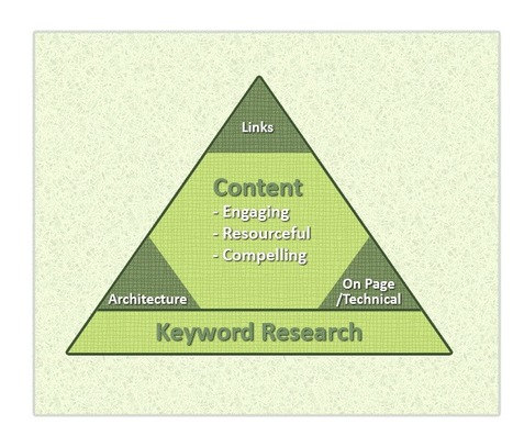 How to SEO on the right side of Google in 2013 - Fourth Source   B2B Social Media   Scoop.it