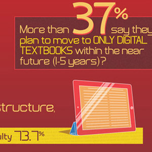 6 Hot Trends in Educational Technology [#Infographic] | Technographics | Scoop.it