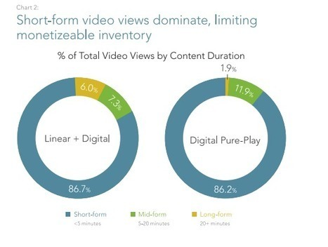Latest online video stats show continued domination of short-form content | All about smart content | Scoop.it