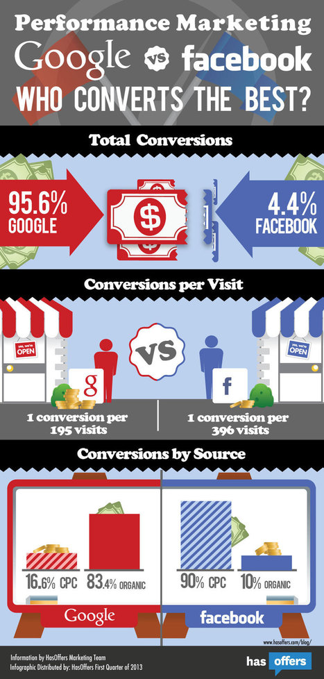Who converts better? Google or Facebook? | Socialized SEO | Scoop.it