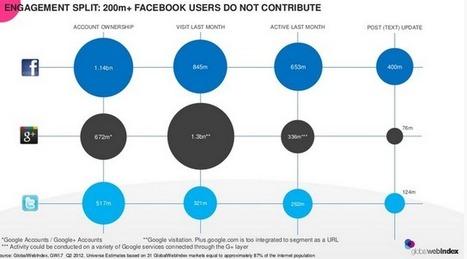#RRSS - Superusuarios y usuarios pasivos en las redes sociales | Empresa 3.0 | Scoop.it
