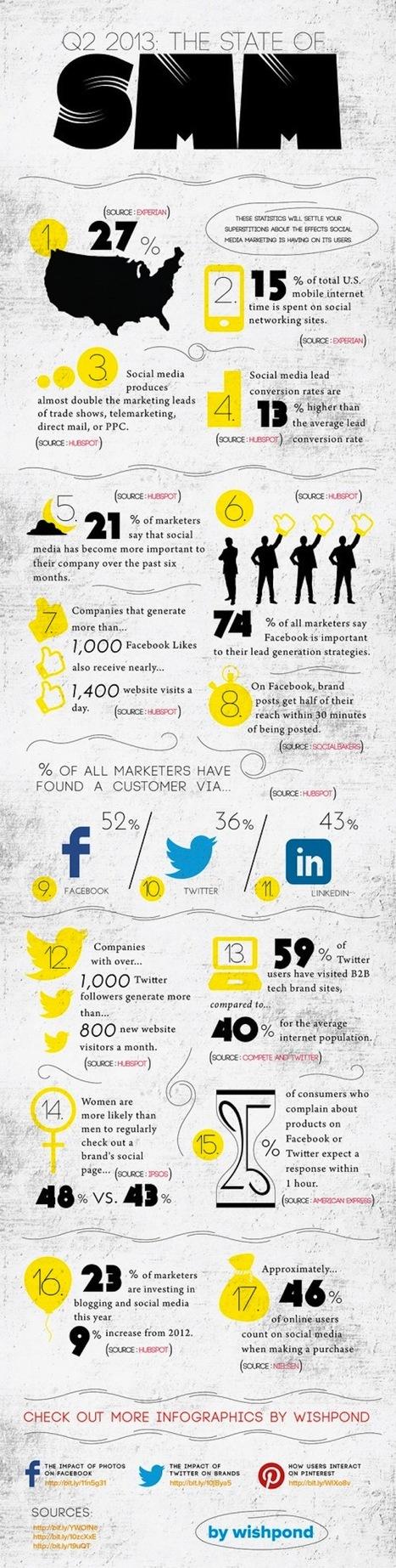 [Infographie] 52% des marketeurs ont déjà recruté des consommateurs via Facebook   Social Media Curation par Mon Habitat Web   Scoop.it