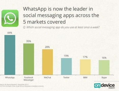 Whatsapp en passe de dépasser Facebook Messenger ? | Social Marketing on Social Networks | Scoop.it