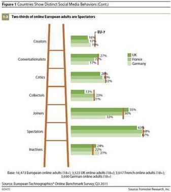 Forrester: L'usage des médias sociaux est assez différent selon les pays | Pratiques digitales dans le monde | Scoop.it