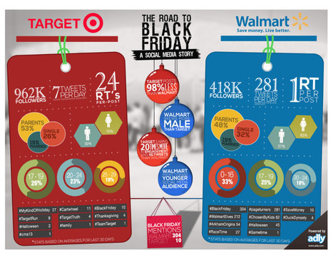 How Apps and Social Media Will Color Black Friday   MarketingHits   Scoop.it