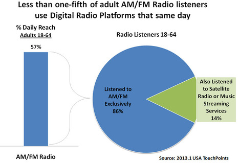 New options, but radio loyalty holds. | Radio 2.0 (En & Fr) | Scoop.it