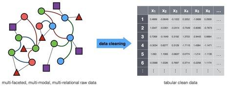 Machine Learning's Poor Fit for Real Data   Politique des algorithmes   Scoop.it