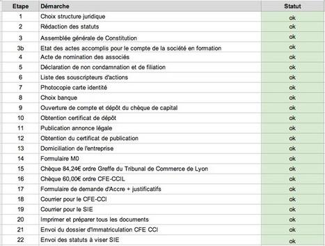 Création d'entreprise : 25 étapes détaillées pour immatriculer votre SASU | 694028 | Scoop.it