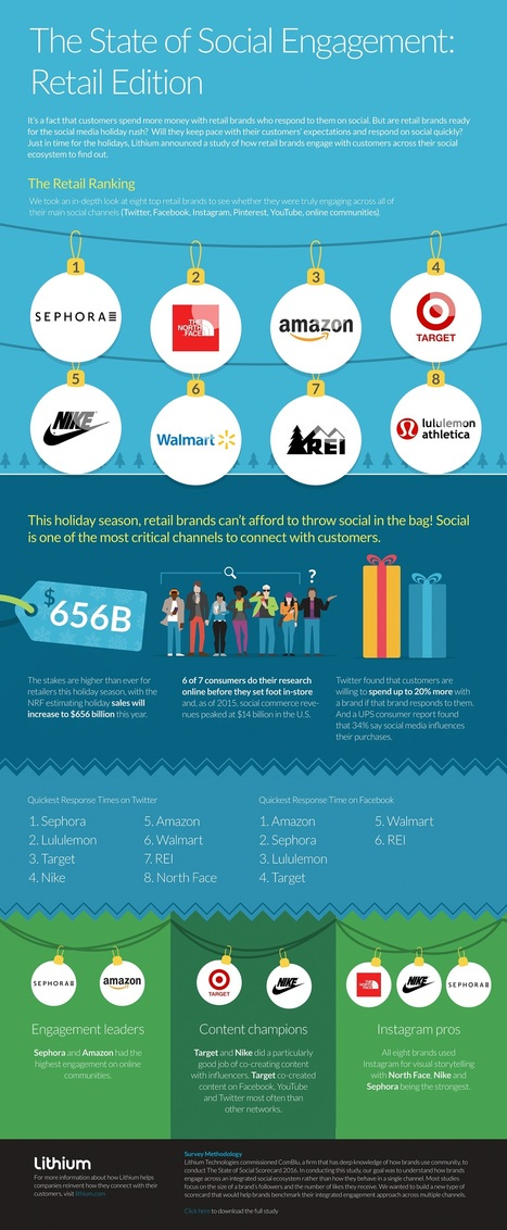 How Responsive are Retailers on Social Media? #Infographic | Future of Retail | Scoop.it