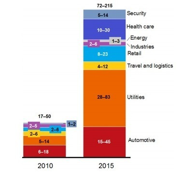 2013: The year of the Internet of Things | MIT Technology Review | wireless internet of things | Scoop.it
