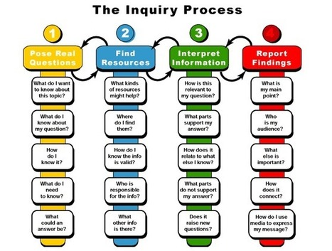 The Inquiry Process - A Great Visual | Library and information skills | Scoop.it