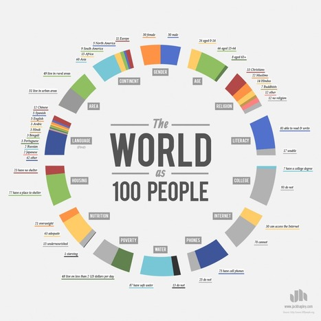 The World as One Hundred People (infographic) | Infographics of Interest | Scoop.it