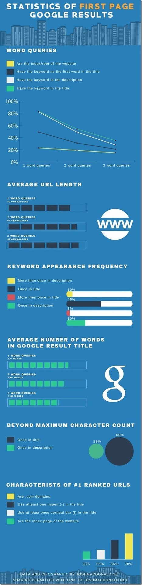 How You Get Google First Page Ranking [SEO Infographic] - SEO Tips and Tools | Search Engine Optimization | Scoop.it
