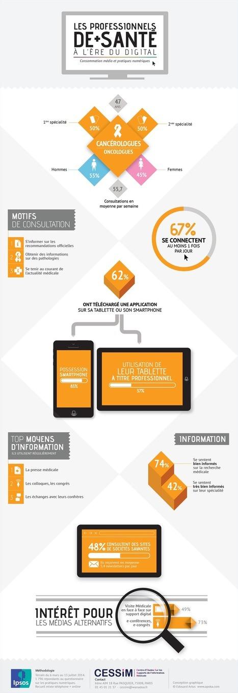 Infographie : les oncologues face au digital - Buzz-esanté | Marketing et Communication Innovante | Scoop.it