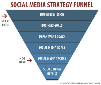 The Beginners Guide To Social Media Marketing Strategy Development | mojo 3 | Scoop.it