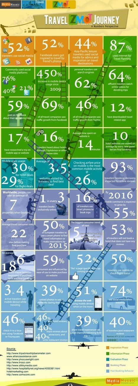 Travel ZMOT Journey of Consumers - Infographic - Intelligent Travel   zmot   Scoop.it