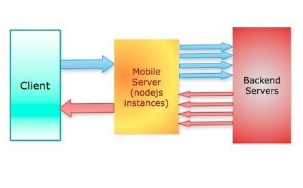 Blazing fast node.js: 10 performance tips from LinkedIn Mobile | LinkedIn Engineering | javascript node.js | Scoop.it