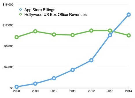 Bigger than Hollywood | Mobile Development News! | Scoop.it