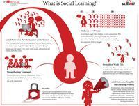 A Visual Guide to Social Learning   Educational Technology in Higher Education   Scoop.it