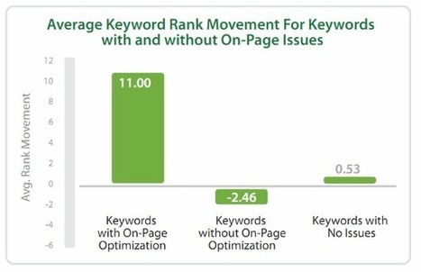On-Page Optimization Not Dead: Long-Tail Keywords Increase Rankings, Conversions [STUDY] | The Inbounder | Scoop.it