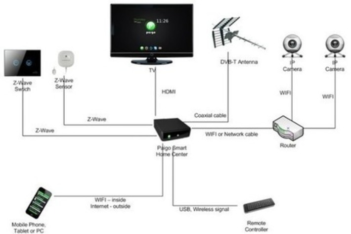 Reflex 2x14 — L'internet des objets communicants et connectés -... | Internet du Futur | Scoop.it