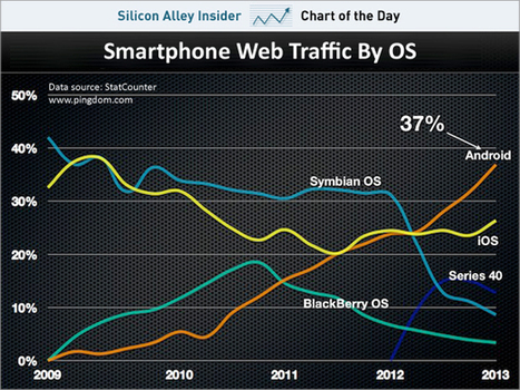 Android finally outpaces Apple in smartphone web traffic | cross pond high tech | Scoop.it
