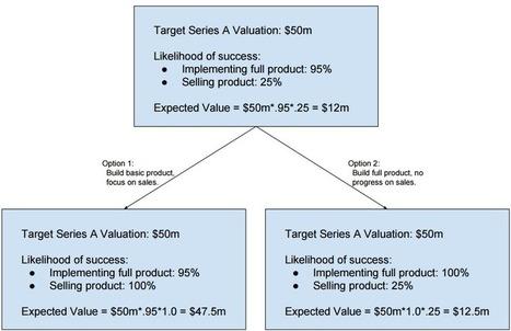 Startups are Risk Bundles · Coding VC | e-commerce & social media | Scoop.it