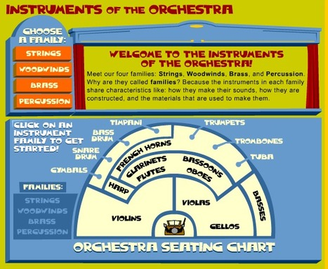 Introduce your student to Instruments of the Orchestra | Music Games | Scoop.it