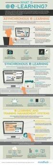 ¿Qué es el e-learning? #infografia #infographic #education | TICs y ... | TESOL in Chile | Scoop.it