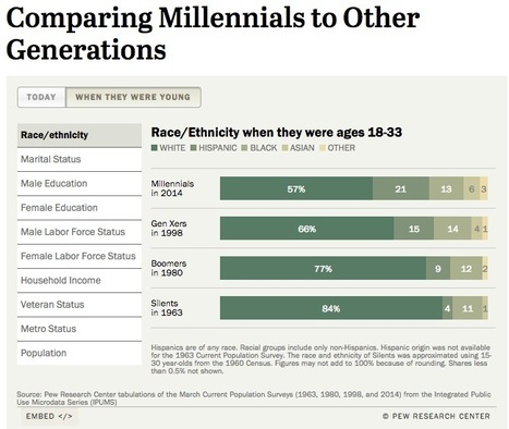 Comparing Millennials to Other Generations | SCUP Links | Scoop.it