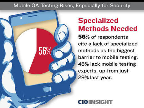 Mobile QA Testing Rises, Especially for Security | Mobile (Post-PC) in Higher Education | Scoop.it