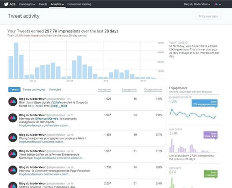 Twitter lance (enfin) ses analytics | Data | Scoop.it