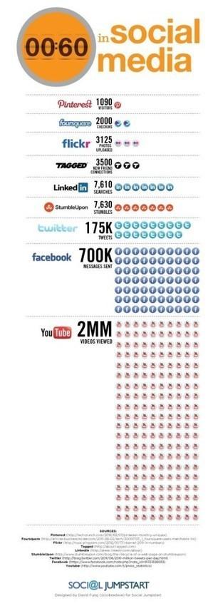 [Infographie] 60 secondes sur les réseaux sociaux ... | Digital Martketing 101 | Scoop.it