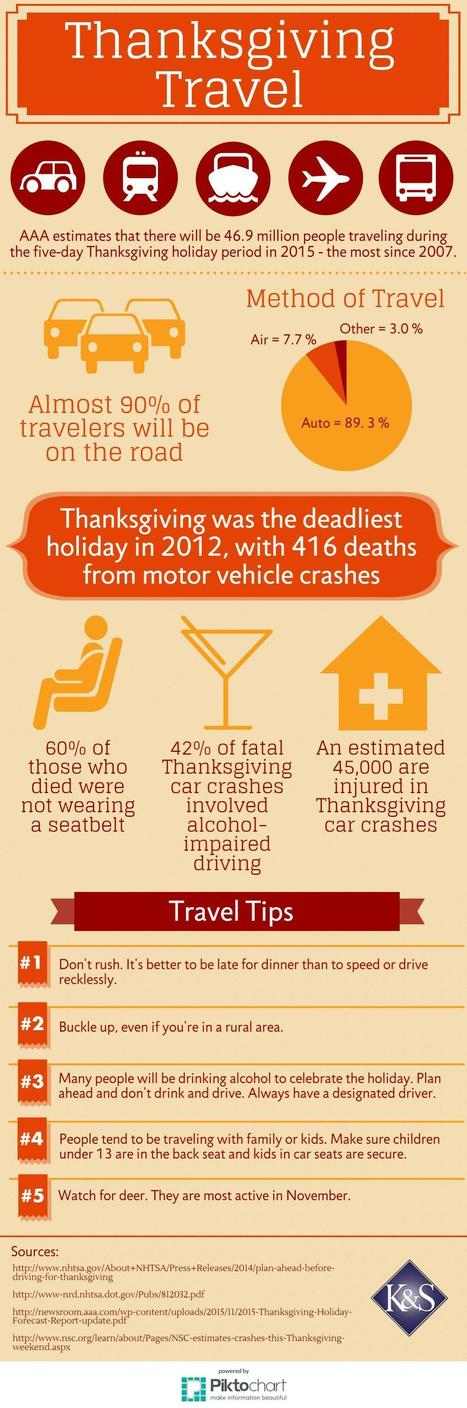 Thanksgiving Travel Statistics & Safety Tips - Infographic   Accidents, Recalls and Awareness   Scoop.it
