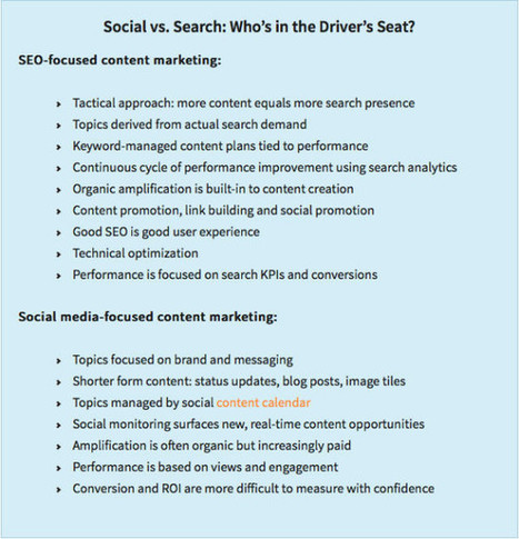 Excel at SEO With This 15-Point Plan | digital marketing strategy | Scoop.it