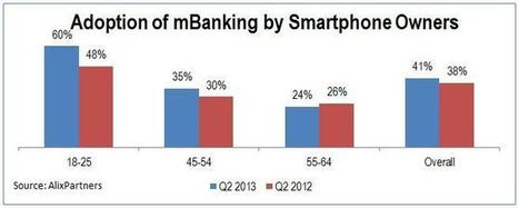 What Do Young Consumers Think About Mobile Banking? | Payment Technology | Scoop.it
